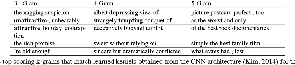 Figure 1 for Learning Semantically Coherent and Reusable Kernels in Convolution Neural Nets for Sentence Classification