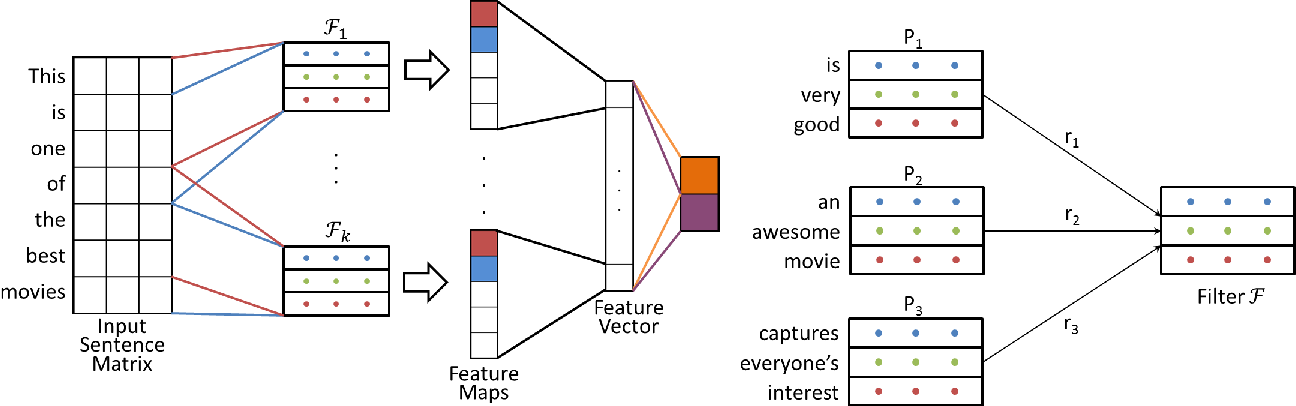 Figure 2 for Learning Semantically Coherent and Reusable Kernels in Convolution Neural Nets for Sentence Classification