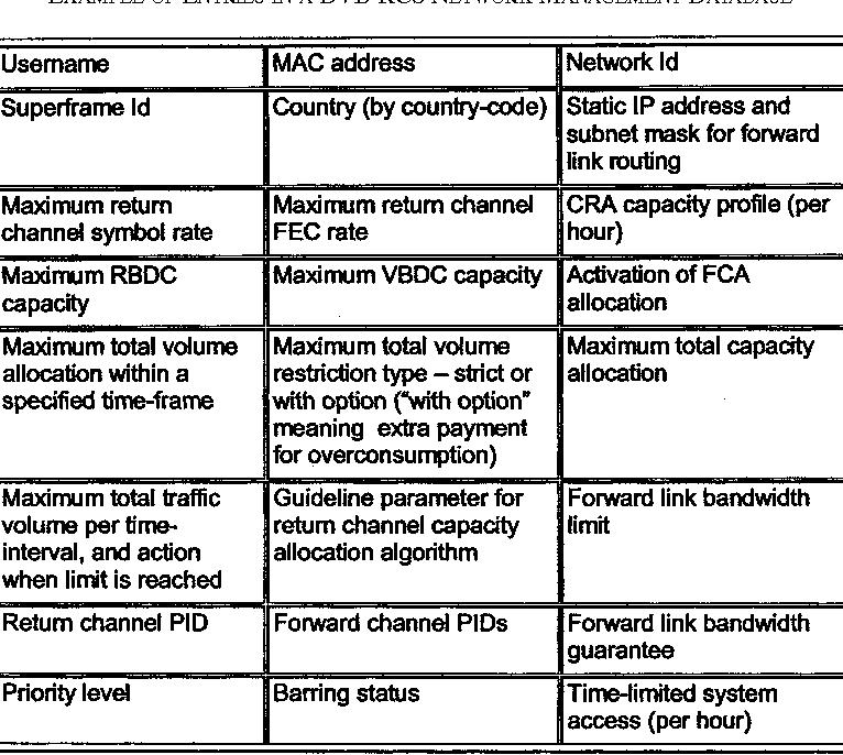 Table I from Interactive IP-network via satellite DVB-RCS - Semantic ...