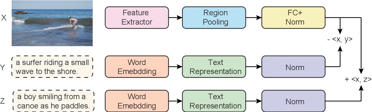 Figure 3 for Probing Contextualized Sentence Representations with Visual Awareness