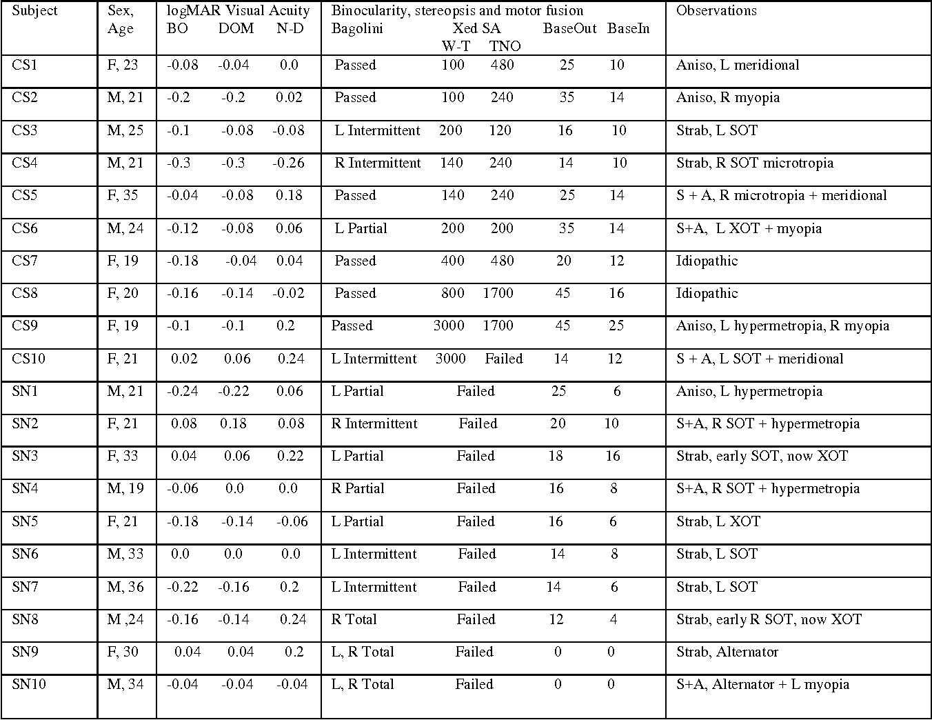 Table 1: Details of the Stereo-deficient Subjects