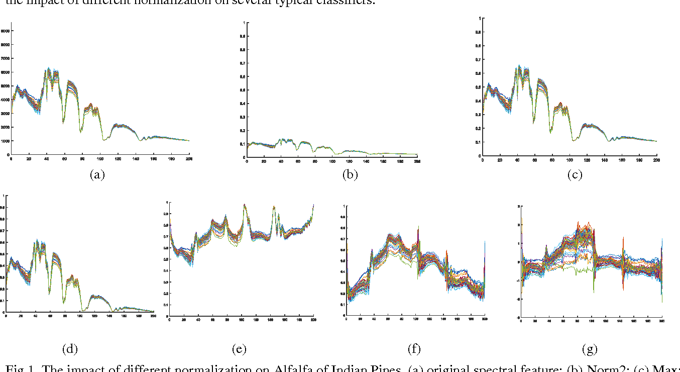Figure 1 for Does Normalization Methods Play a Role for Hyperspectral Image Classification?