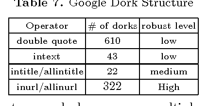 Table 7 from Characterizing Google Hacking: A First Large