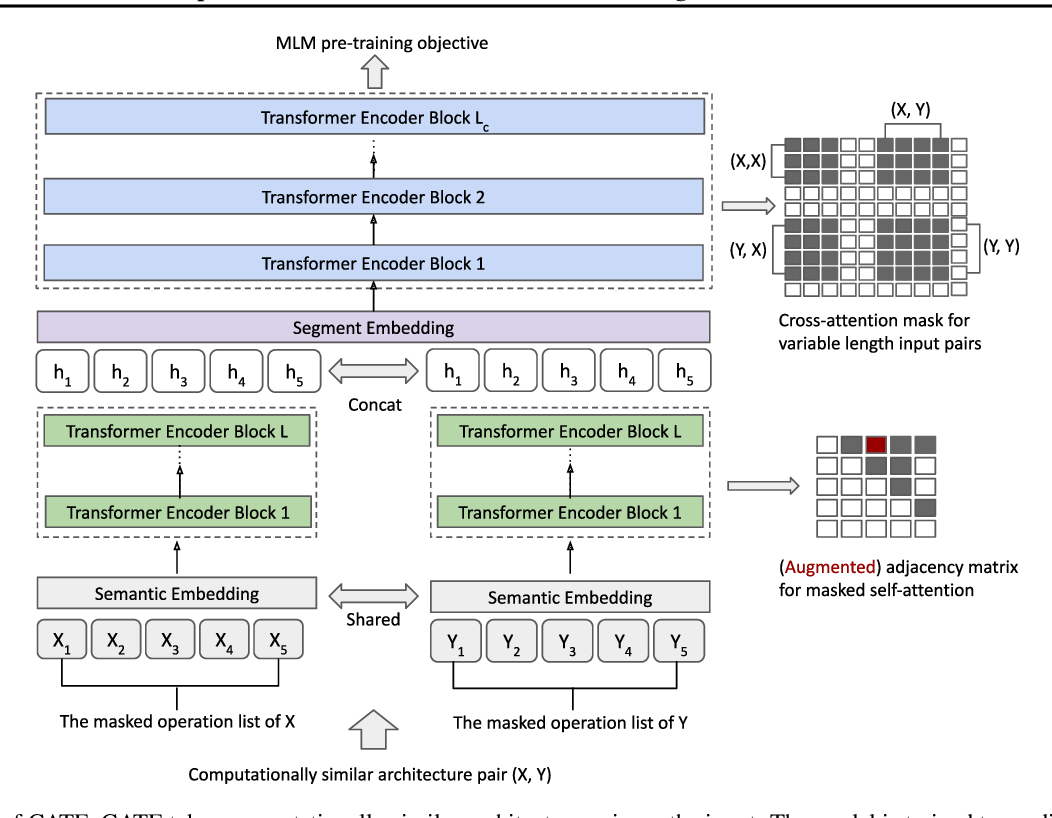 Figure 1 for CATE: Computation-aware Neural Architecture Encoding with Transformers