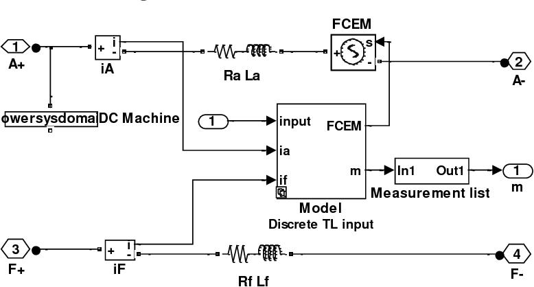 Figure 1 from OPTIMAL GAIN KALMAN FILTER DESIGN WITH DC MOTOR SPEED