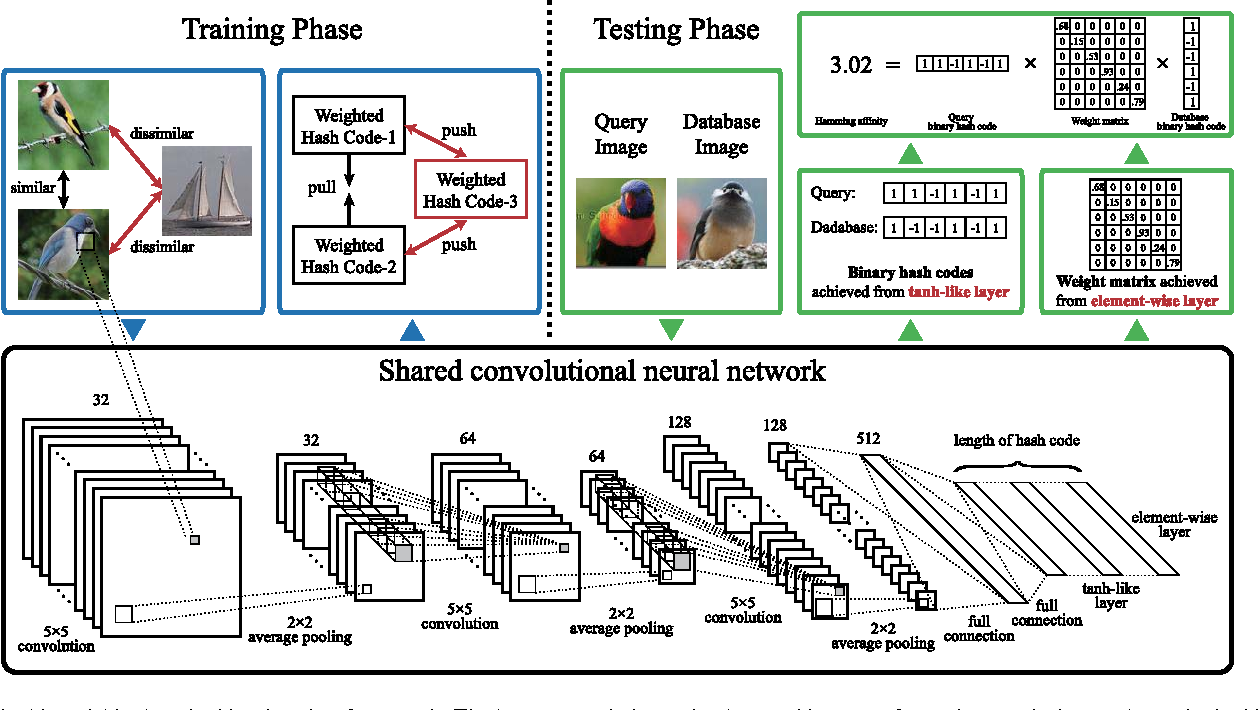Figure 2 for Bit-Scalable Deep Hashing with Regularized Similarity Learning for Image Retrieval and Person Re-identification