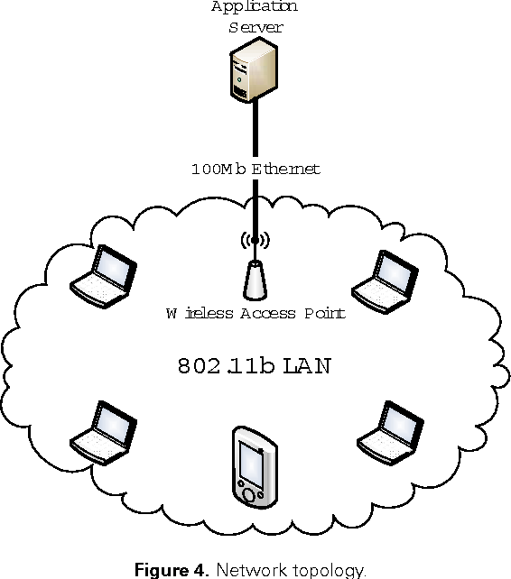 Figure 3 From An 802 11 Mac Layer Covert Channel