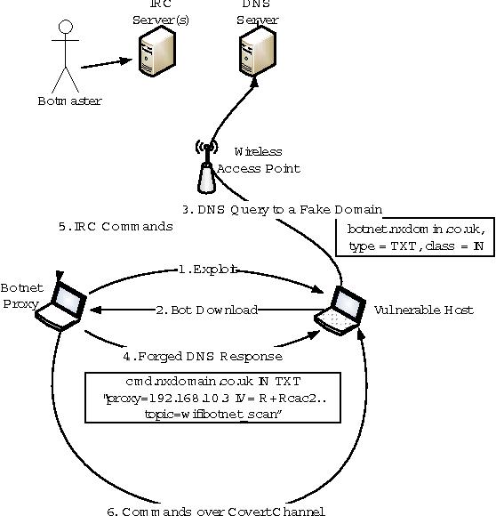 An 802 11 MAC layer covert channel - Semantic Scholar