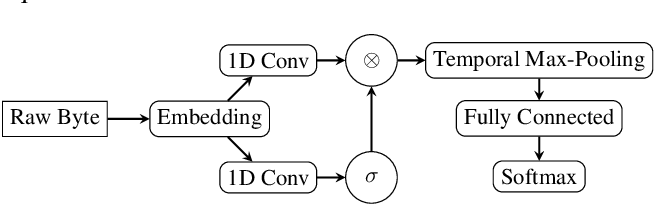 Figure 1 for Classifying Sequences of Extreme Length with Constant Memory Applied to Malware Detection