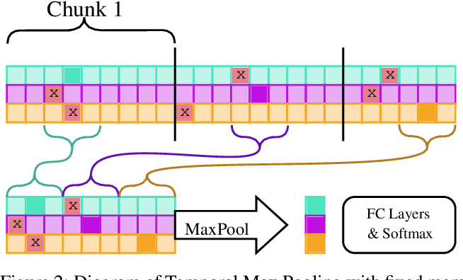 Figure 3 for Classifying Sequences of Extreme Length with Constant Memory Applied to Malware Detection