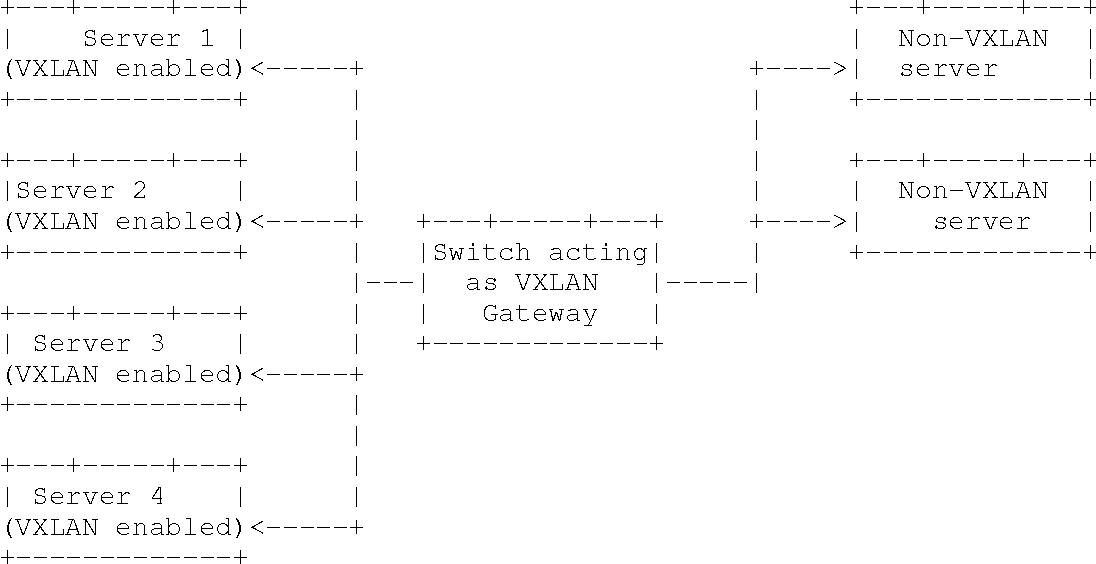 PDF] Virtual eXtensible Local Area Network (VXLAN): A Framework for