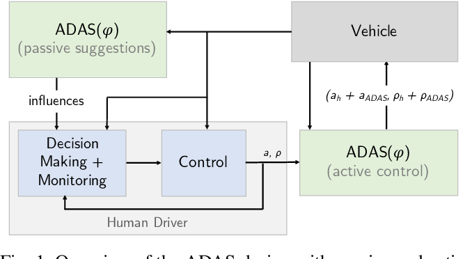 Figure 1 for Correct-by-Construction Advanced Driver Assistance Systems based on a Cognitive Architecture