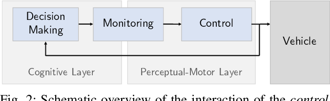 Figure 2 for Correct-by-Construction Advanced Driver Assistance Systems based on a Cognitive Architecture
