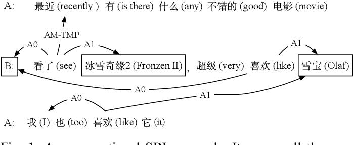 Figure 1 for Conversational Semantic Role Labeling