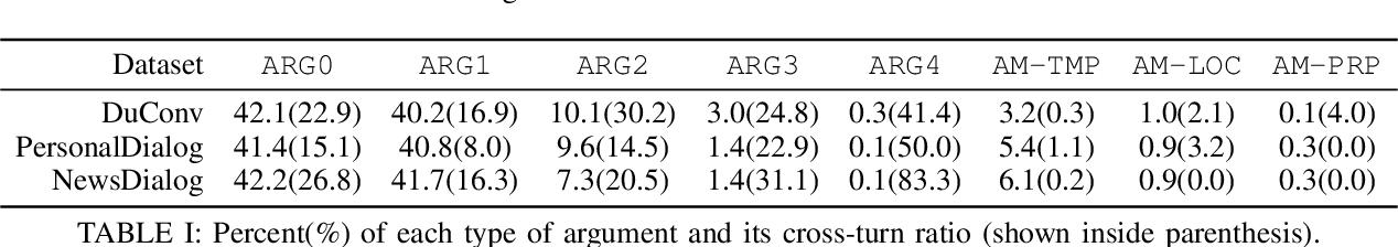 Figure 4 for Conversational Semantic Role Labeling