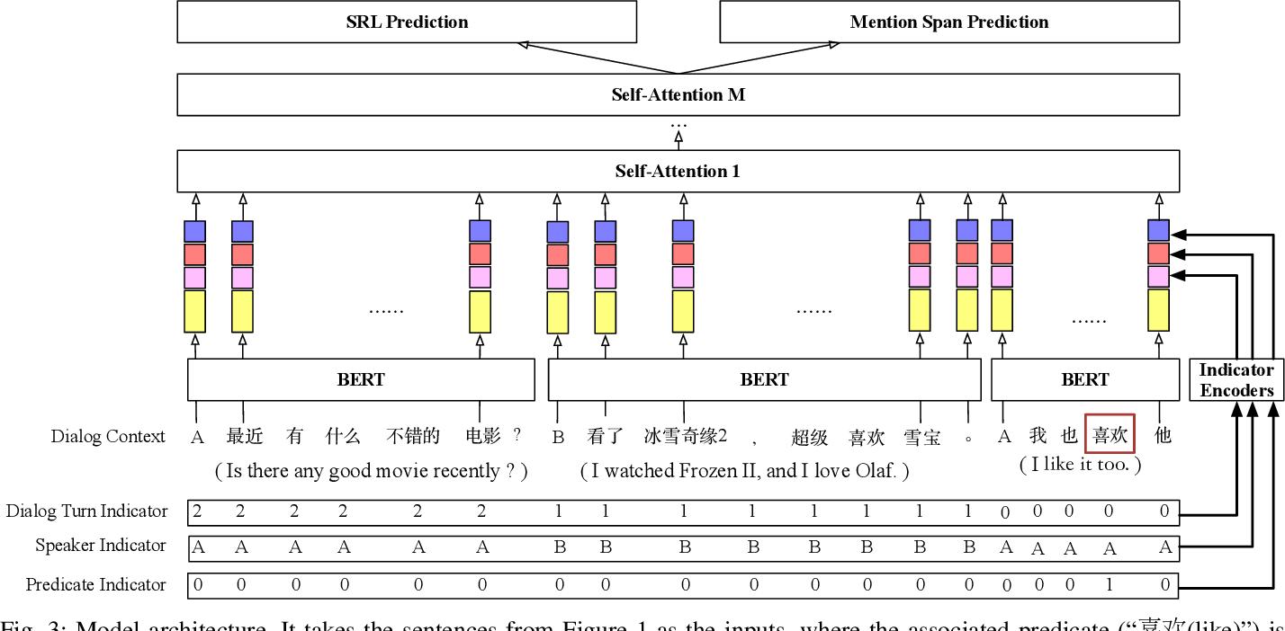 Figure 2 for Conversational Semantic Role Labeling