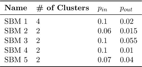 Figure 4 for DeepWalking Backwards: From Embeddings Back to Graphs