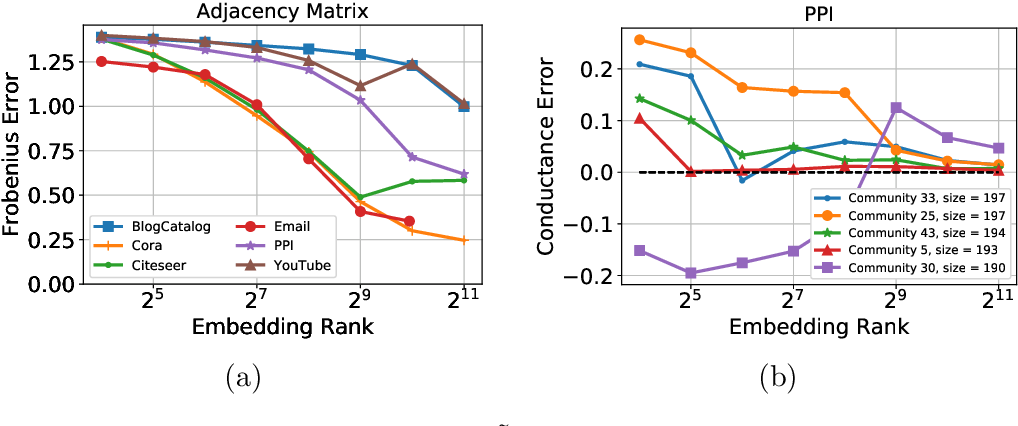 Figure 1 for DeepWalking Backwards: From Embeddings Back to Graphs