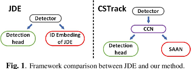 Figure 1 for Rethinking the competition between detection and ReID in Multi-Object Tracking