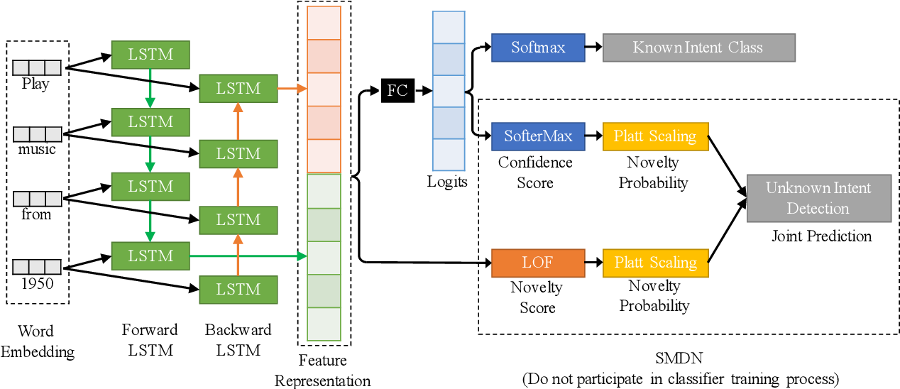 Figure 3 for A Post-processing Method for Detecting Unknown Intent of Dialogue System via Pre-trained Deep Neural Network Classifier