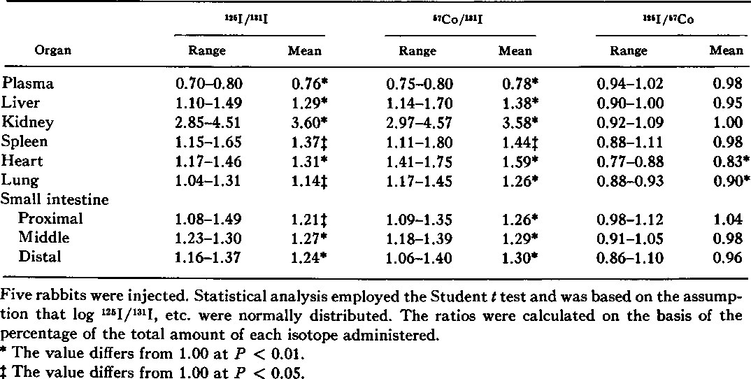 TABLE I Relative Tissue Distribution of 125I, 131I, and 57Co, 30 min after the Simultaneous Intravenous Injection of 125I-Labeled Rabbit TCII-[57Co]Bss and 131I-Labeled Bovine Serum Albumin into Rabbits