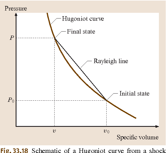 figure 33.18