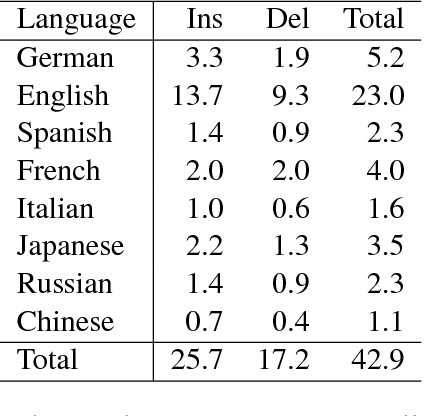 Figure 2 for WikiAtomicEdits: A Multilingual Corpus of Wikipedia Edits for Modeling Language and Discourse