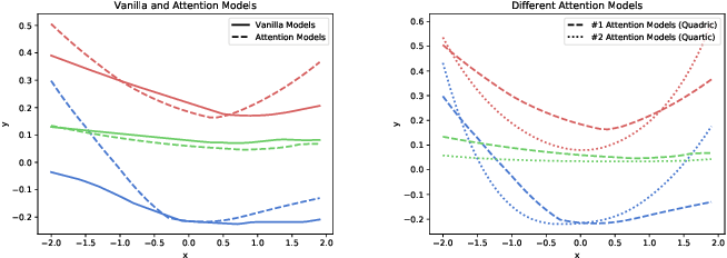 Figure 1 for Towards Understanding the Effectiveness of Attention Mechanism