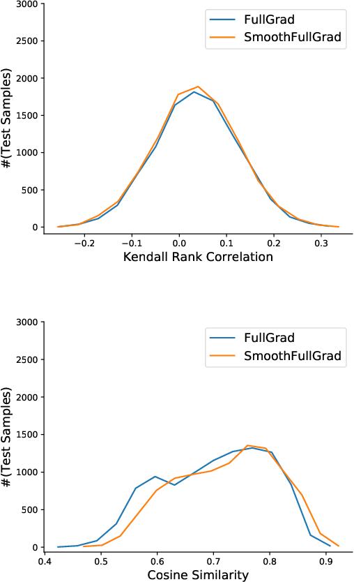 Figure 2 for Towards Understanding the Effectiveness of Attention Mechanism