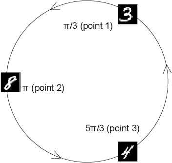 Figure 3 for Towards Understanding the Effectiveness of Attention Mechanism