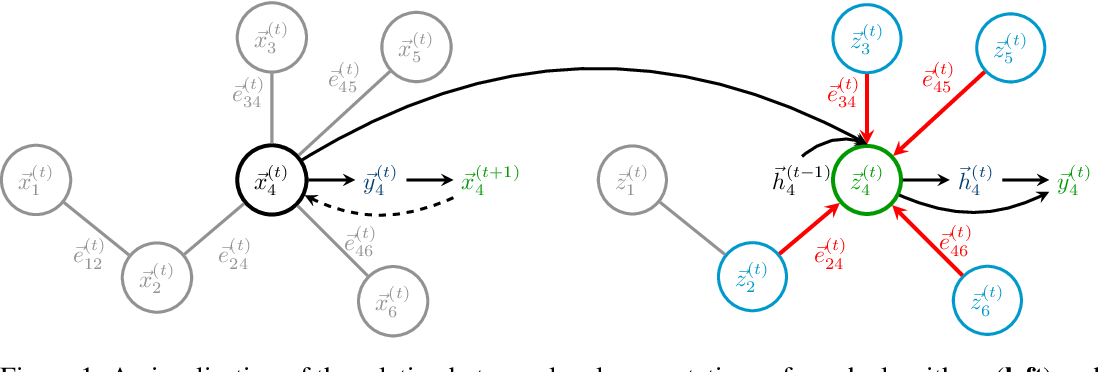 Figure 1 for Neural Execution of Graph Algorithms