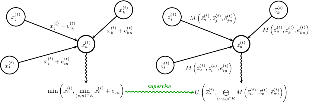 Figure 3 for Neural Execution of Graph Algorithms