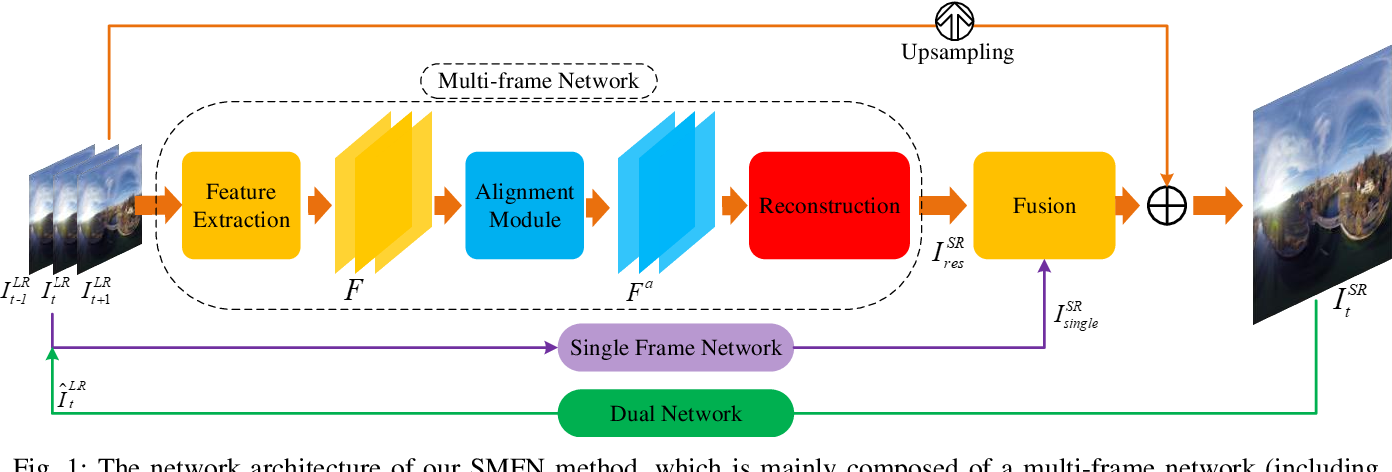 Figure 1 for A Single Frame and Multi-Frame Joint Network for 360-degree Panorama Video Super-Resolution