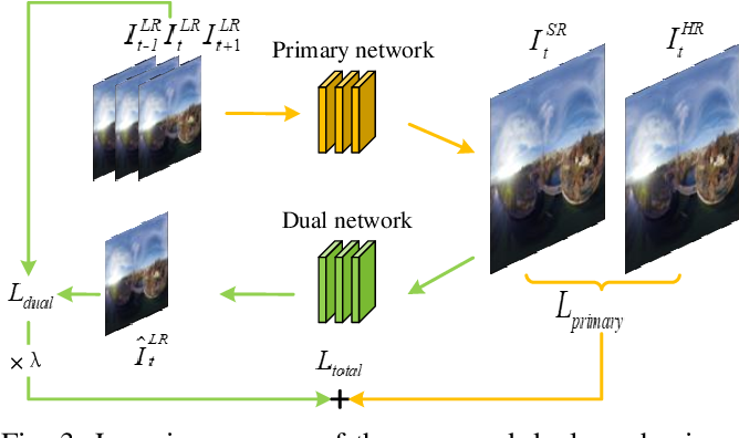 Figure 3 for A Single Frame and Multi-Frame Joint Network for 360-degree Panorama Video Super-Resolution