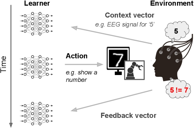 Figure 1 for Interaction-Grounded Learning
