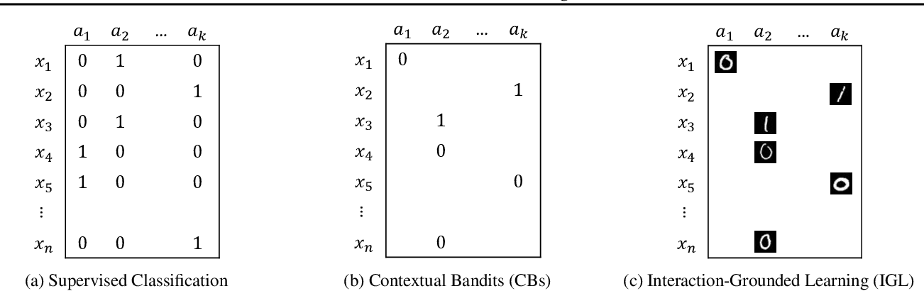 Figure 3 for Interaction-Grounded Learning