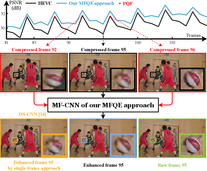 Figure 1 for MFQE 2.0: A New Approach for Multi-frame Quality Enhancement on Compressed Video