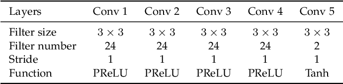 Figure 4 for MFQE 2.0: A New Approach for Multi-frame Quality Enhancement on Compressed Video
