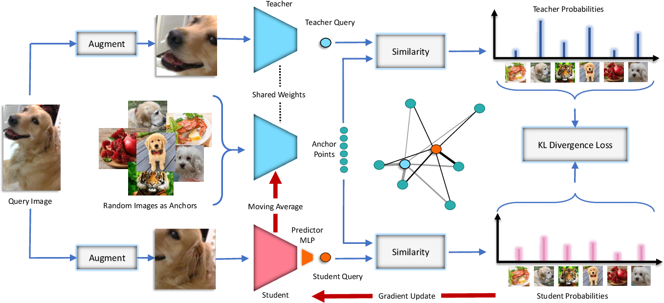 Figure 1 for ISD: Self-Supervised Learning by Iterative Similarity Distillation