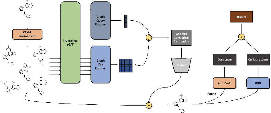 Figure 3 for Spatial Graph Attention and Curiosity-driven Policy for Antiviral Drug Discovery