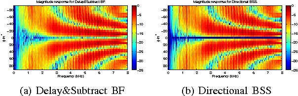 Figure 5 from BSS for improved interference estimation for