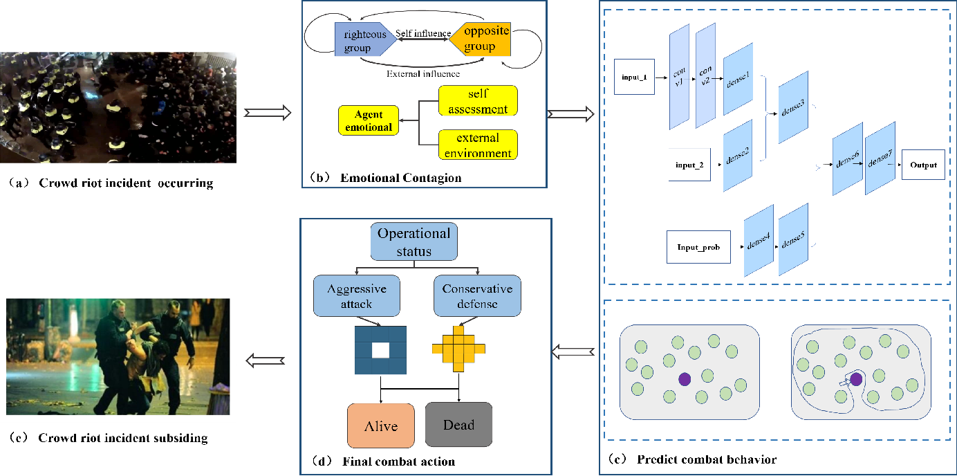 Figure 1 for Antagonistic Crowd Simulation Model Integrating Emotion Contagion and Deep Reinforcement Learning
