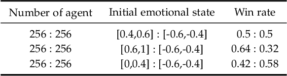 Figure 4 for Antagonistic Crowd Simulation Model Integrating Emotion Contagion and Deep Reinforcement Learning
