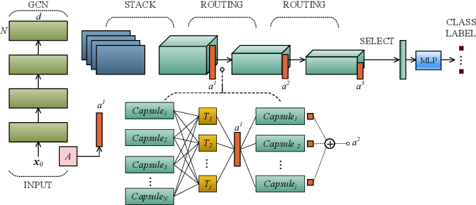 Figure 1 for Capsule Graph Neural Networks with EM Routing