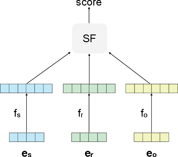 Figure 1 for Decompressing Knowledge Graph Representations for Link Prediction