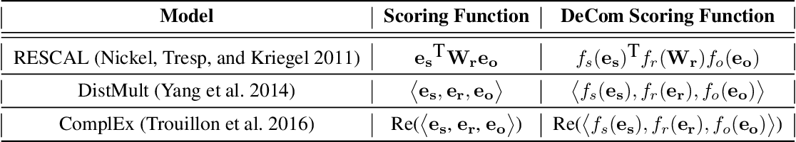Figure 2 for Decompressing Knowledge Graph Representations for Link Prediction