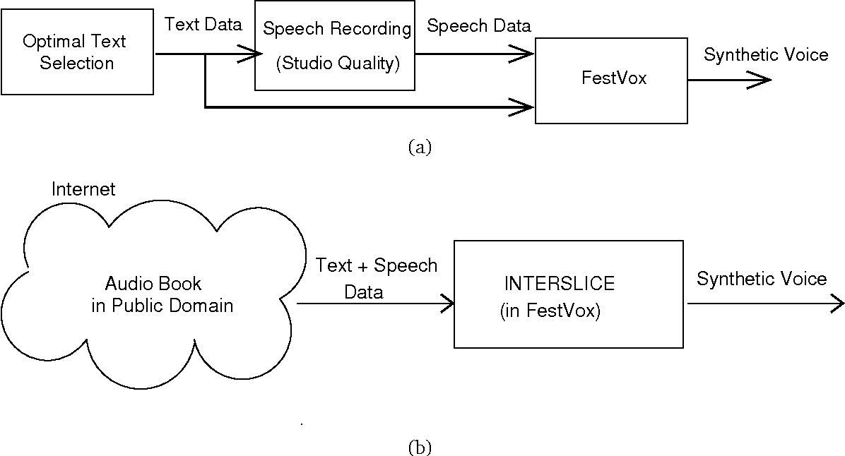 PDF] Automatic Building of Synthetic Voices from Audio Books