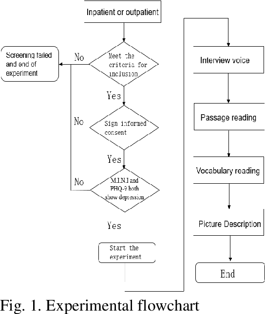 Figure 1 for A Novel Decision Tree for Depression Recognition in Speech