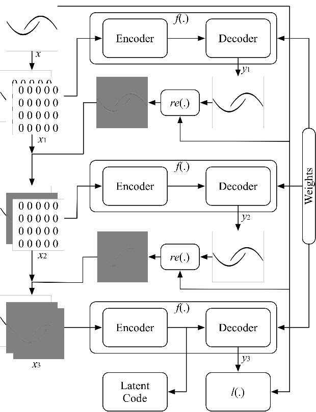 Figure 3 for Residual-Recursion Autoencoder for Shape Illustration Images