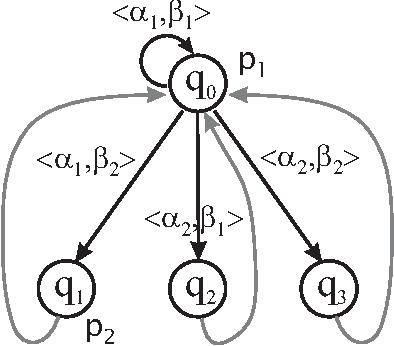Turning Game Models Turn Based For Model Checking Properties Of